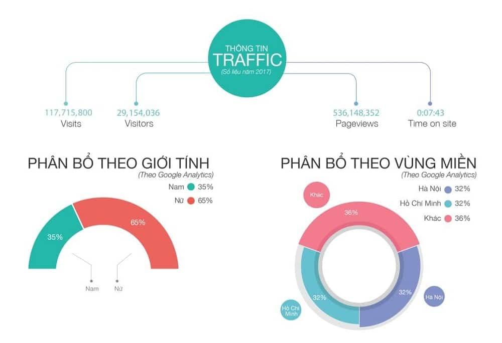 Bảng báo giá dịch vụ PR báo trên kenh14.vn mới nhất 2021