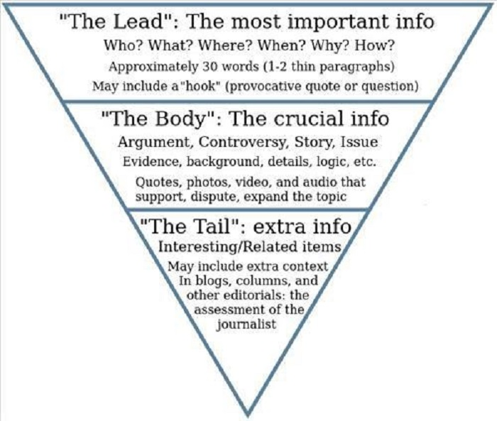 Thứ tự trình bày nội dung quan trọng giảm dần theo mô hình kim tự tháp ngược